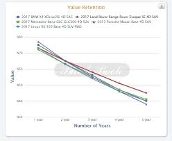 Vehicle Residual Value Chart Compact Luxury Suv Residual Value And Depreciation