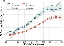Race Day Nyc Marathon 2016 Running With Data Medium