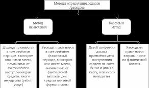 Доходы предприятия и их формы Реферат Рис 2 Определение момента реализации и выручки от реализации продукции и формирование финансовых результатов