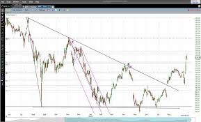 Stockcharts Free Charts The Best Free Real Time Stock Charts For Day Traders Stock
