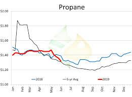 Propane Price Chart Farm Fuels Bulletin Starting To Think Propane Pro Farmer