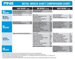 Ping Iron Shaft Flex Chart Bedowntowndaytona Com