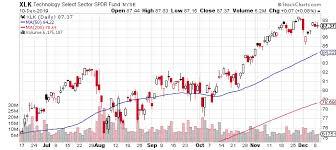 Tech Stocks Leading U S Sectors By Wide Margin In 2019