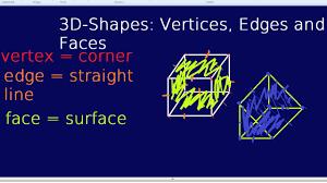 Properties Of 3d Shapes Revision Videos Maths Tutor2u