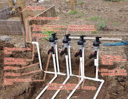 Small Picture Liczba pomysw na temat Irrigation Valve na Pinterecie 17
