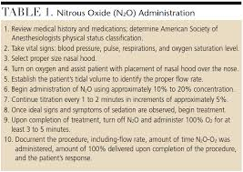 Nitrous Calculator Chart Administration Of Nitrous Oxide Analgesia