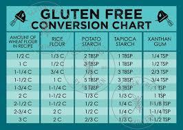 Gluten Free Flour Conversion Chart Turquoise Gluten Free Conversion Chart Digital Download Gluten Free Conversion Card Gluten Free Tools Celiac Conversation Chart