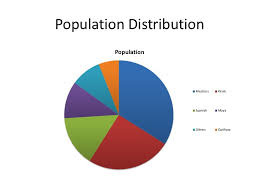 Belize Religion Pie Chart Belize Ethnic Group