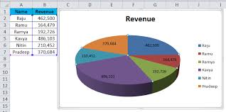 Excel To Pie Chart Pie Chart In Excel Uses Types Examples How To Create