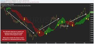 Ichimoku Trading Guide How To Use The Ichimoku Indicator
