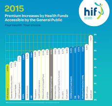 hif remains the best value health insurance fund following the federal government s premium increase announcement last
