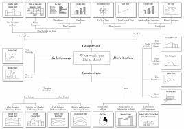 Chart Chooser Cool Infographics
