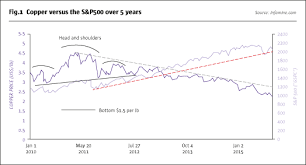 Copper Spot Prices And Stock Market Volatility The Hedge