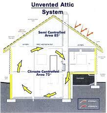 spray foam attic spray foam insulation attic system d rafters spray foam attic insulation diy