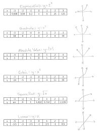 algebrahelp kellermath algebra help how to write essay pre algebra  mr burg s algebra help matching tables to parent functions matching tables to parent functions