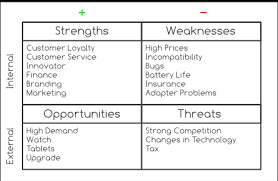 List Of Personal Strengths And Weaknesses Dont Struggle With Hard Decisions Try Mind Mapping A Swot Analysis