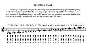 Percussion Bells Notes Chart Bb Fife Fingering Chart