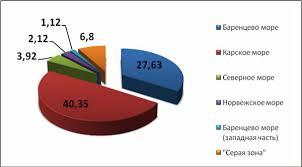 Россия на мировом рынке энергоресурсов Личный финансовый университет Россия на мировом рынке энергоресурсов