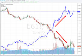Gold Chart In Euro Euro Gold Versus Dollar Gold Price Bullion Directory