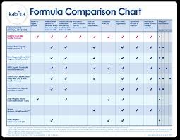 48 Curious Baby Formula Chart By Month