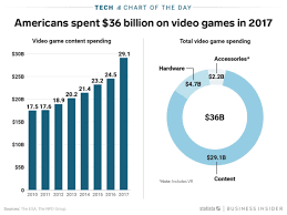 Video Game Sales Charts All Time Americans Spent A Record 36 Billion On Video Games In 2017