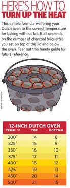 Dutch Oven Cooking Chart Deconstructed Cabbage Rolls In A Dutch Oven