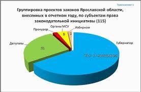 Отчет о деятельности Ярославской областной Думы за период с  Приложение 1