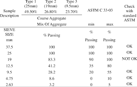 Astm Equivalent Material Chart Coarse Aggregate Grading Astm C33 03 Download Table