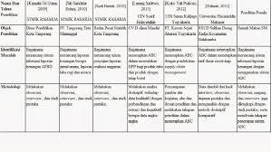 Kalau dulu sewaktu kuliah, saya buat format review jurnal untuk mendukung proposal penelitian di dalam sebuah tabel. Blog Pendidikan Contoh Review Skripsi
