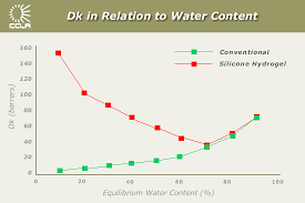 Contact Lens Dk Chart Editorial The Physical And Clinical Characteristics Of