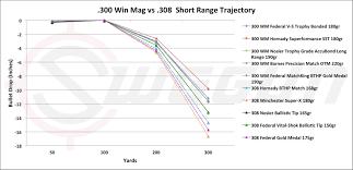 Magnum Ballistics Rifle Online Charts Collection