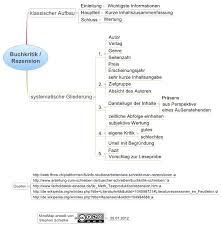 Rezension Buchkritik Schreiben Mindmap Schielkes Blog