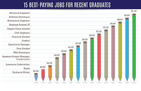 highest paying jobs for young workers today gig com 15 best paying jobs for recent graduates infographic