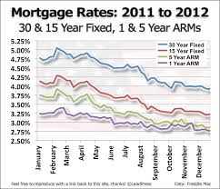 A History Of Us Mortgage Rates Alliance West Financial