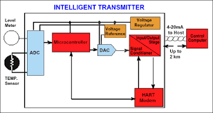 maxq microcontroller drives a smart and intelligent 4 20ma diagram of a smart and intelligent 4 20ma transmitter