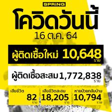 โควิดวันนี้ ติดเชื้อเพิ่ม 10,648 ราย สะสม 1,772,838 ราย เสียชีวิต 82 ราย