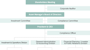 S Corp Organizational Chart Organization Chart Corporate Information Prologis Reit