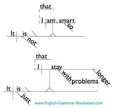 Grammar Quotes Unique Albert Einstein Quotations Diagrammed