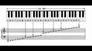 Bass Clef Piano Chart Keys On The Piano