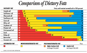 Cooking Oil Fat Comparison Chart Pin On Good Food Info