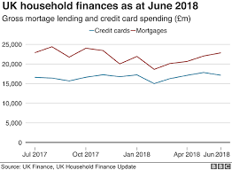Household Debt How Much Do We Owe Bbc News