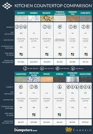 Kitchen Countertop Material Comparison Chart How To Remove Old Countertops Dumpsters Com