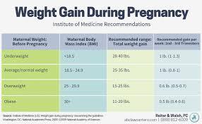 Baby Weight Chart When Born Babyzone Pregnancy Chart Average