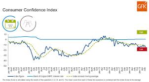 Confidence Index Chart Press Release Gfk United Kingdom