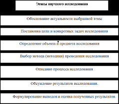 Реферат Постановка цели и заданий магистерского исследования Весь ход научного исследования можно представить в виде следующей логической схемы рис 7