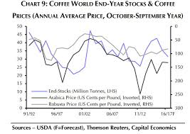 Arabica Coffee Bean Price Chart Why A Surge In Coffee Bean Prices May Not Hit The Starbucks