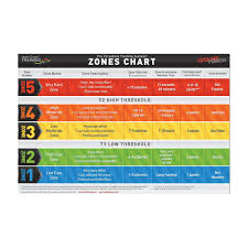 Heart Rate Zone Chart Threshold Heart Rate Cards 10 Per Pack