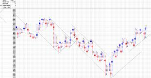 Nifty Analysis Point And Figure Charting Method