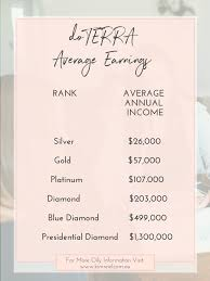 How To Earn An Income With Doterra Kim Reid