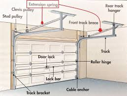 side mounted extension garage door spring